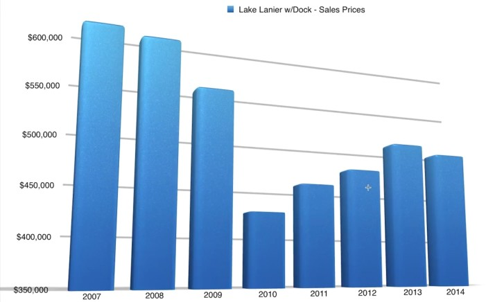 Lake Lanier Real Estate Report – June 2015
